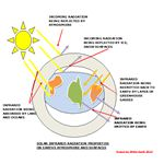Solar Infrared Radiation and Greenhouse Gasses