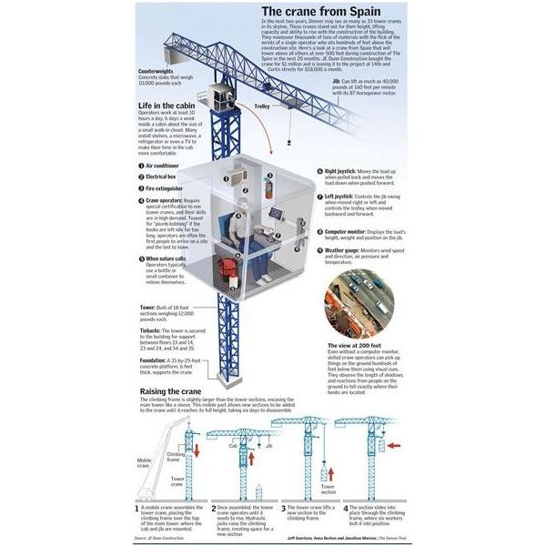 Tower cranes:How they work,specification & parts - CCE l