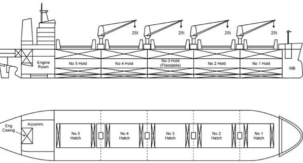 bulk carrier inspection in critical areas  in cargo holds  u0026 factors responsible for bulk carrier