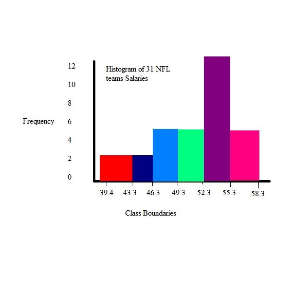 how to create a resource histogram in ms project