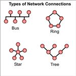 Types of Network Connections