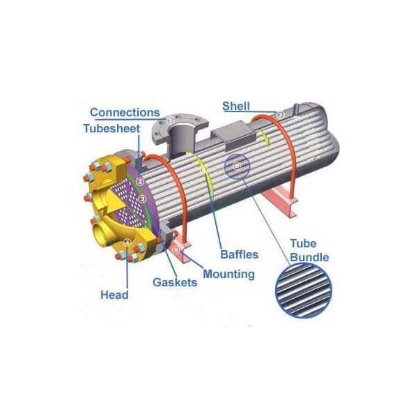 types of heat exchangers used on ships