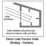 Passive Solar Heating Direct Gain Daytime