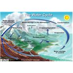 water cycle diagram 3