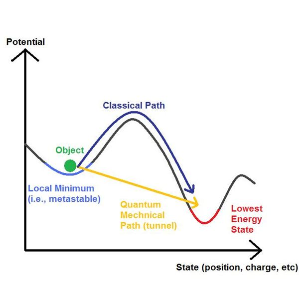 quantum tunneling Part 8 of a non-mathematical historical review of elementary quantum theory, to  help explain processes in the sun and in stars part of an.