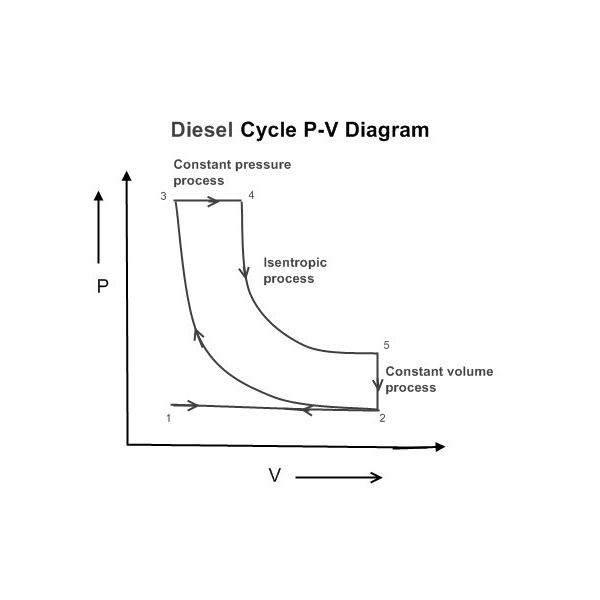 thermodynamic diesel cycle air standard cycle part 3 what is diesel cycle