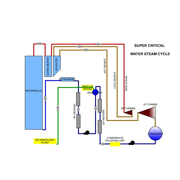 Boiler Feed Water Treatment ~ Boiler water treatment why is it important