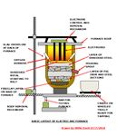 Electric Arc Furnace Charged
