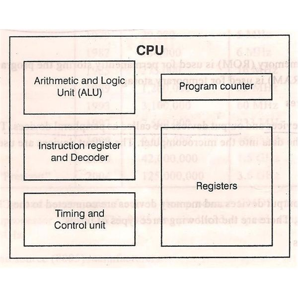 brief history of microprocessors - learn how these ... basic microprocessor block diagram elements block diagram 8086 microprocessor architecture