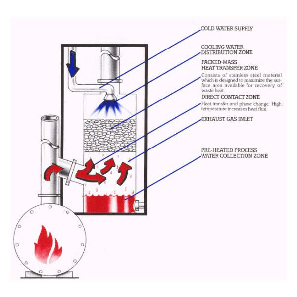 Household manufacturing hvac type b gas vent