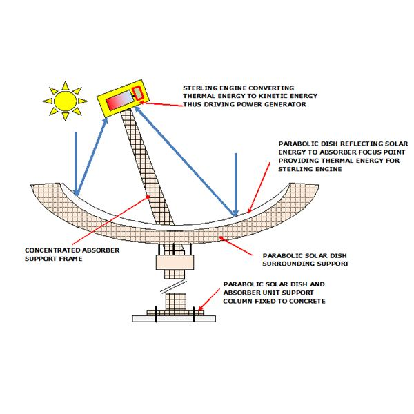 how to find the depth of a parabolic dish
