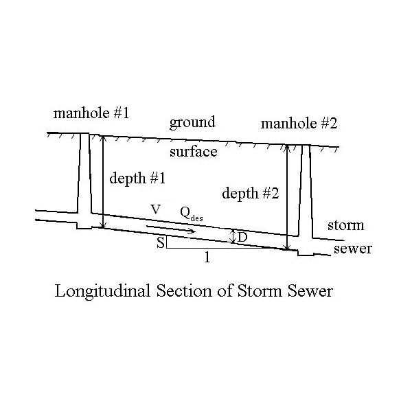 The Manning Equation Relates Stormwater Flow Velocity In A