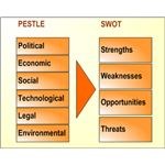 PESTAL Vs SWOT
