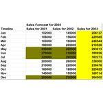 Final Sales Forecast Made Using Cyclical Analysis