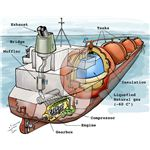 LNG tanker internals from Wiki Commons by Welleman