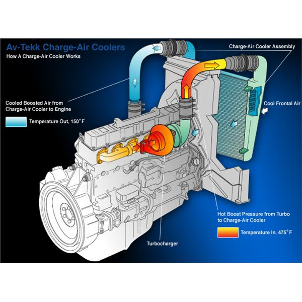 Charge Coolers Design Operation Troubleshooting And