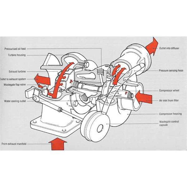 Car Parts And Functions Ppt