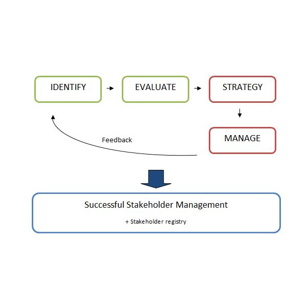 stakeholder management 101 collection of resources and