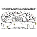 Group IQ