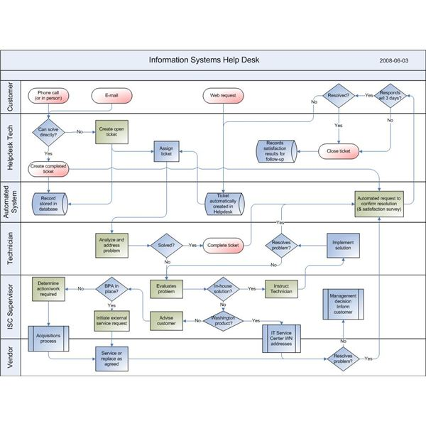 Software help desk process diagram development tips for Help desk procedures template