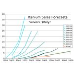 Itanium Sales Forecasts