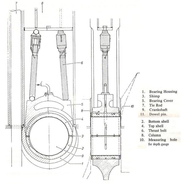 Main Parts Of An Engine : Marine diesel engines bearings construction arrangement