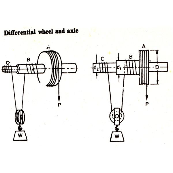 Differential wheel and axle image
