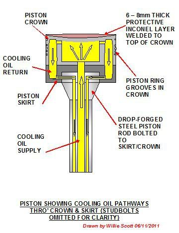 Largest piston engine learn about the pistons of some of for What are the primary functions of motor oil