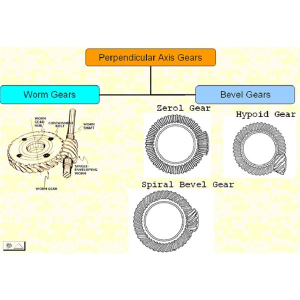 Types Of Gears : Types of gears classification