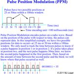 Pulse Postion Modulation (PPM)