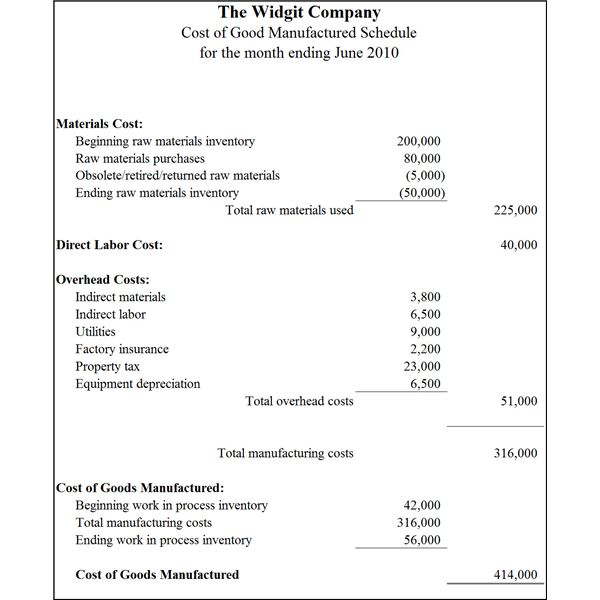 production cost accounting statement