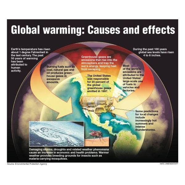 envirmental effects of global warming The effects of climate change we're facing the biggest environmental  challenge our generation has ever seen no matter what we're passionate about, .