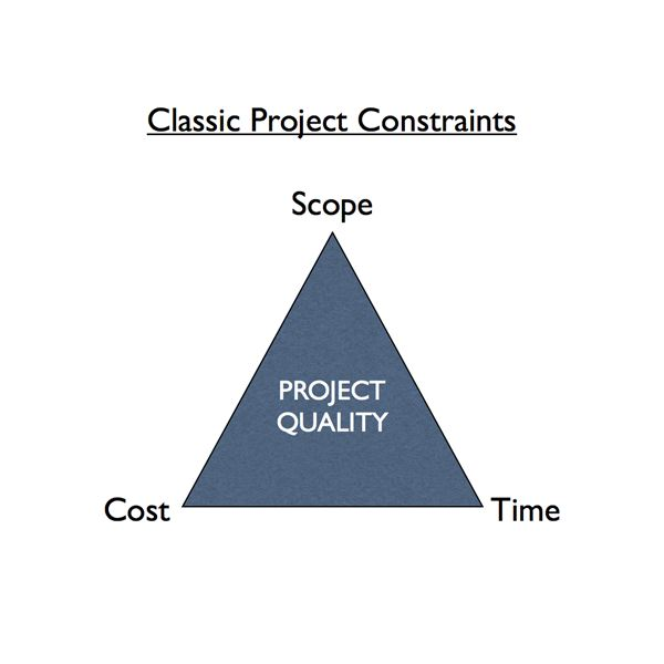the iron triangle of a project There's a better way to convey the points we've been trying to make with the iron triangle–we use the one-handed clock of project goals.