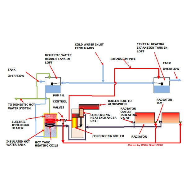 Learn about a high efficiency central heating system and House heating systems