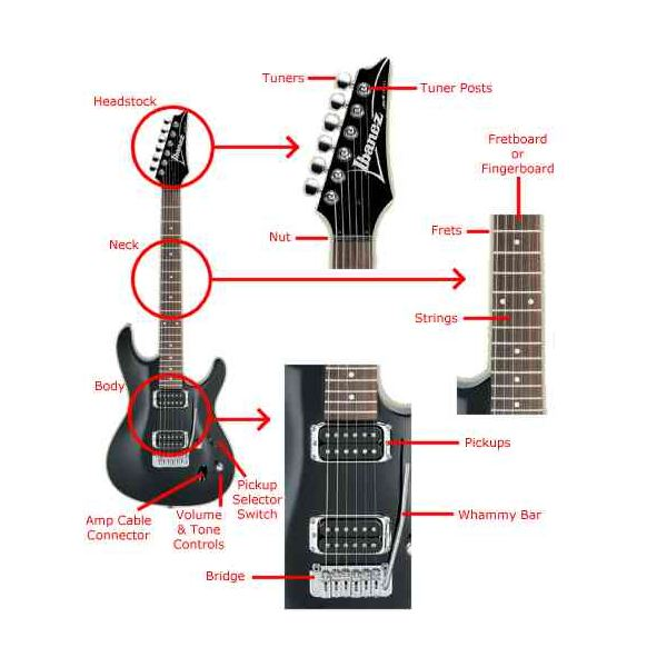 How Does an Electric Guitar Work?