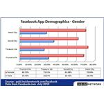 Facebook App Demographics - Gender