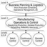 PERA Decision Making and Control Hierarchy