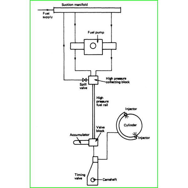 Common Fuel Rail Systems in Diesel Engines Learn how CRDI works – Diesel Engine Components Diagram Electronic Injection