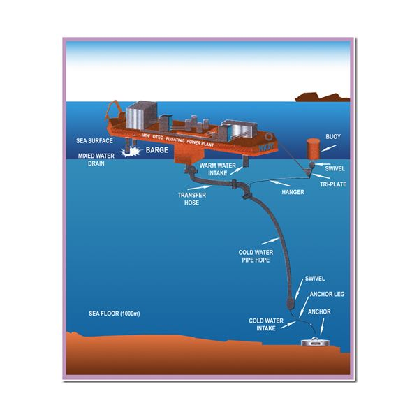 Ocean thermal energy conversions - An alternative source ...