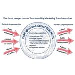 800px-The three perspectives of Sustainability Marketing Transformation
