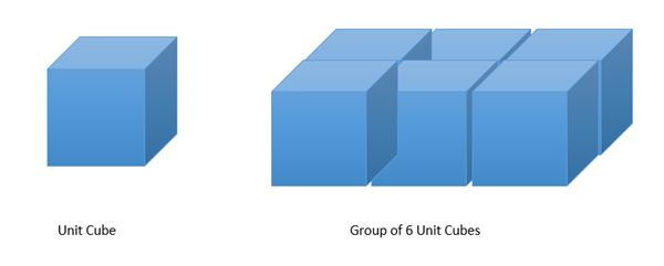 Identifying Measurement of Rectangular Figures Using a Unit Cube
