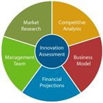 Structure of a Business Plan