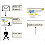 Phishing Process