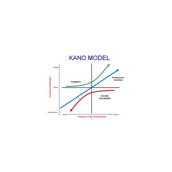 Six Sigma Kano Templates