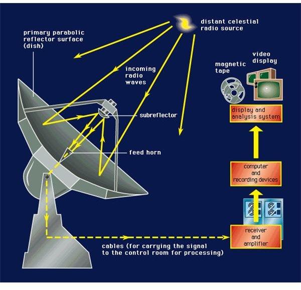 radio astronomy - photo #27