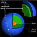 Uranus Interior