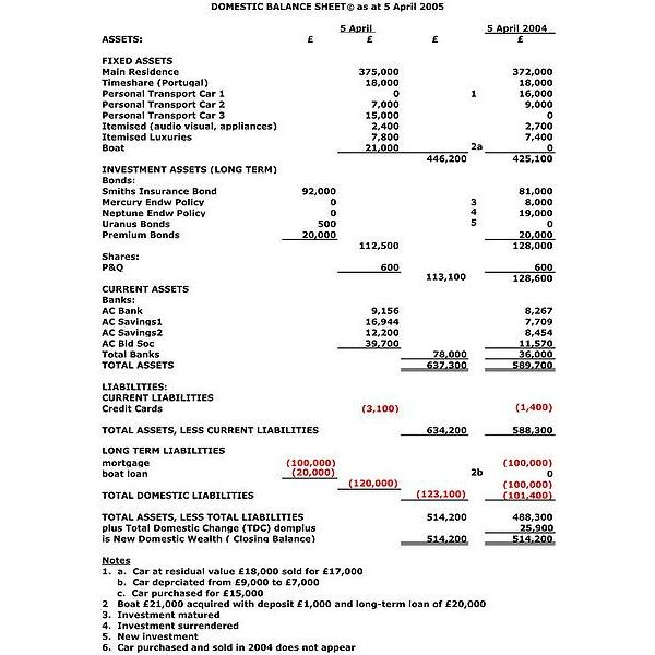 A Guide To Balance Sheets  Classified Balance Sheet Template
