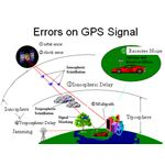 gps signal inaccracies