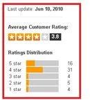 BioStar Customer Ratings