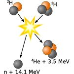 Fusion of Deuterium with Tritium